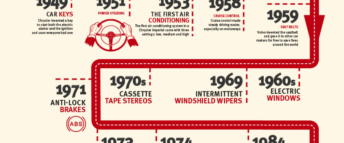 History Of The First Electric Car